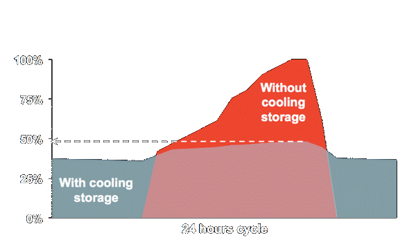 Cooling storage