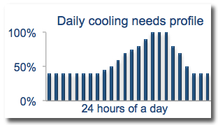 District cooling - Load profile