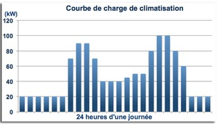 climatisation metro - courbe de charge