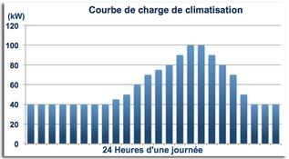 Climatisation urbaine - courbes de charge