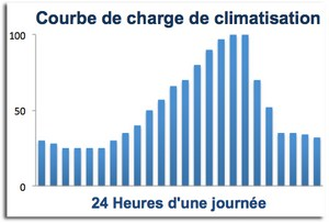 Climatisation hopital - courbe de charges