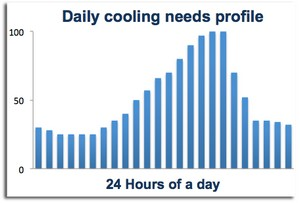 Hospitals air conditioning - Load profile