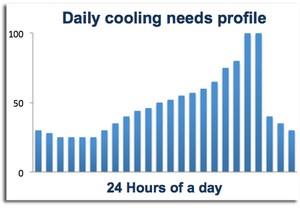 Hotels air conditioning - Load profile