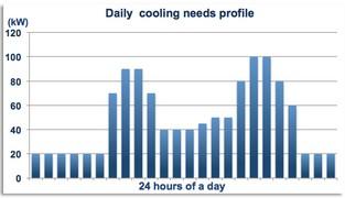 subway-air-conditioning - Load profile