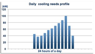 Office buildings - Load profile
